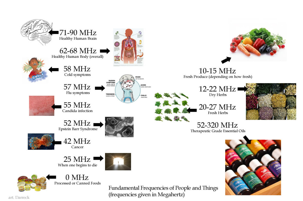 essential-oils-frequency-list